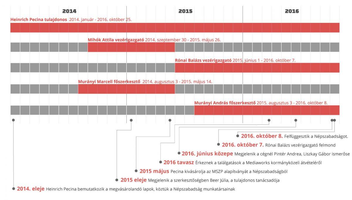nsz_timeline