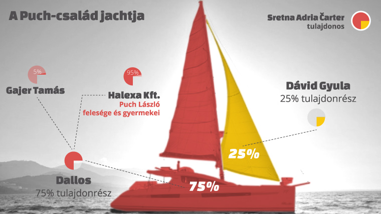A Puch-család hajójának tulajdonosi háttere - Forrás: Direkt36